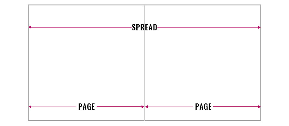 diagram of spread versus page in albums